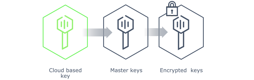 Vault Learning Resources: 1 0, Auto-unseal, Agent, Kubernetes